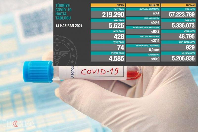 Türkiye'de son 24 saatte 74 kişi Covid-19 salgınından vefat etti